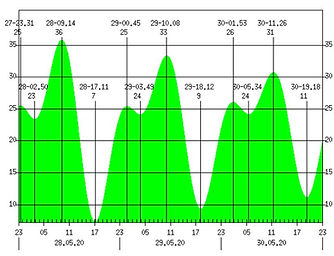 график приливов