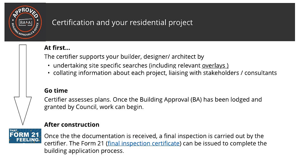 timeline certifiers role in residential project