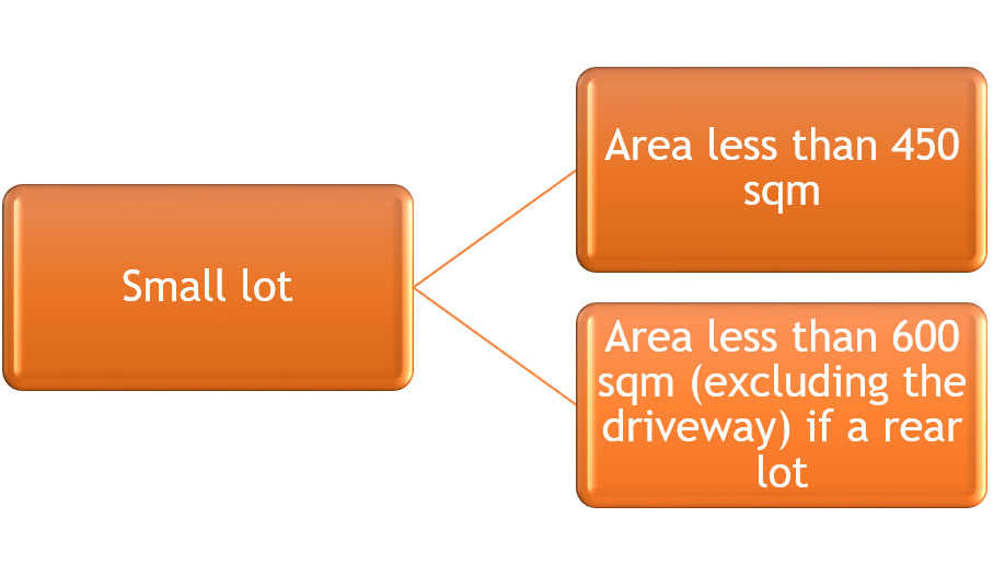 Small lot flow chart
