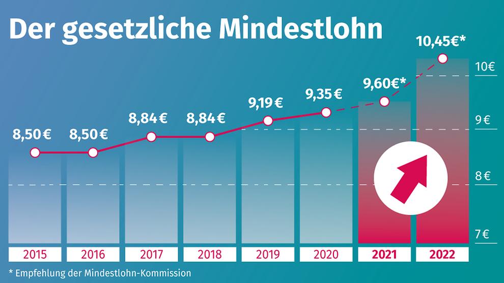 Minijob Gehalt 2021 | Nachrichten