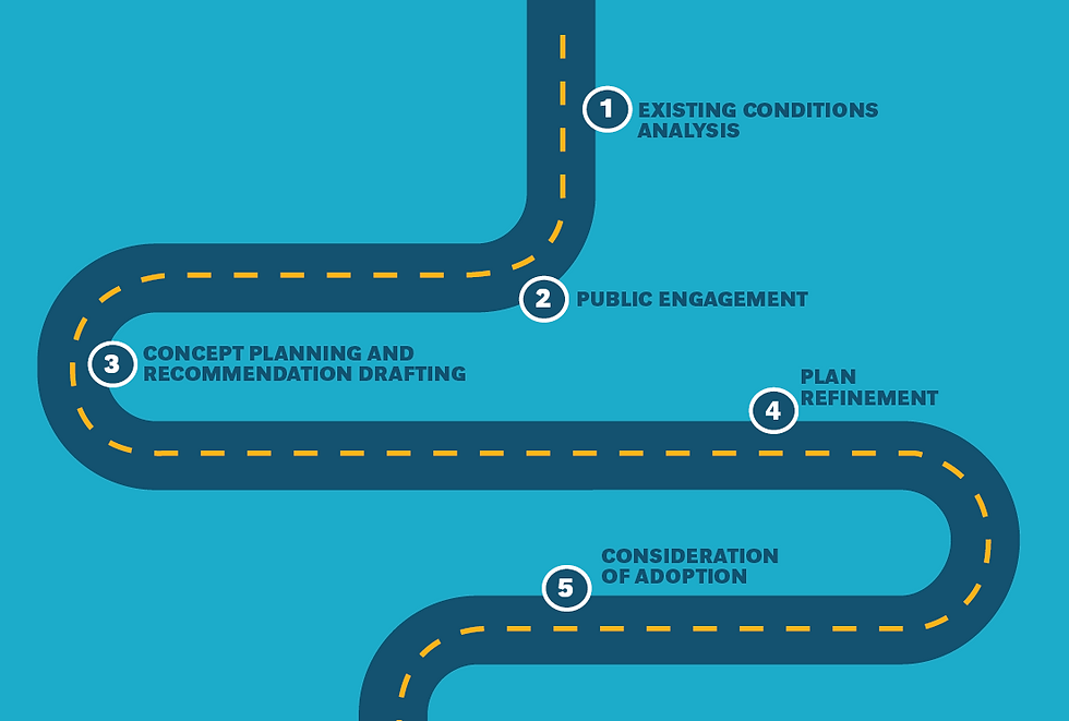 Process Road Map Graphic For Virtual Ope