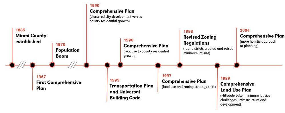 Planning History Timeline.png