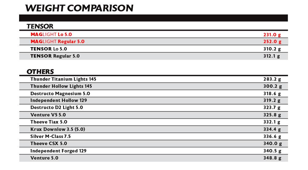 Tensor Trucks Weight Comparison Chart