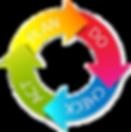 Lernwerkstatt, Wertstrom, Lean, Schulung, Gamification, PDCA, Six Sigma, Schulungen, Workshop, Shopfloor, KVP, 5S, Weiterbildung, Lean Office, CIP, Logistik, Produktion, Optimierung, Maximierung, Verschwendung, Wertschöpfung, Supply Chain, SCM, GEPRO, Gitta, Beratung, Unternehmen, Führen, Probleme, Hemmnisse, Veränderung, SMED