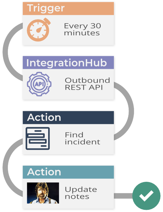ServiceNow Flow Designer demo - example workflow