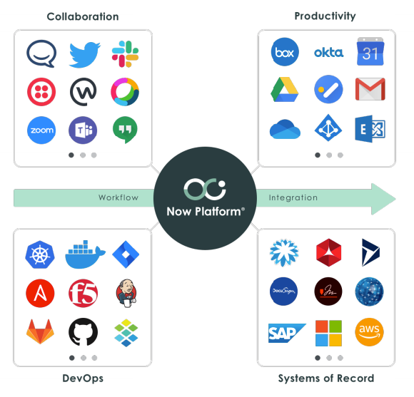 ServiceNow IntegrationHub use cases