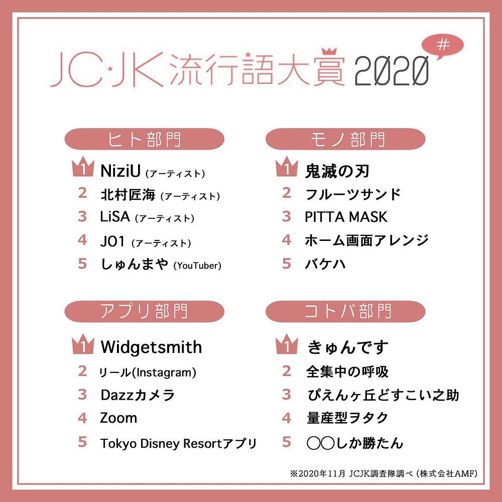 JC・JK流行語大賞2020を発表 「きゅんです」「ぴえんヶ丘どすこい之助」がランクイン!