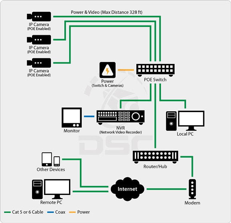 netconceptz diagrams and tech info boston ma poe camera and network design