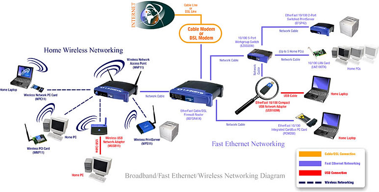 wireless networks Understand how a wireless network works going wireless generally requires connecting an internet access point – like a cable or dsl modem – to a wireless router, which sends a signal through the air, sometimes as far as several hundred feet.