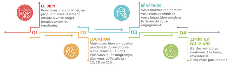 infographie-loi-pinel-770x220.jpg