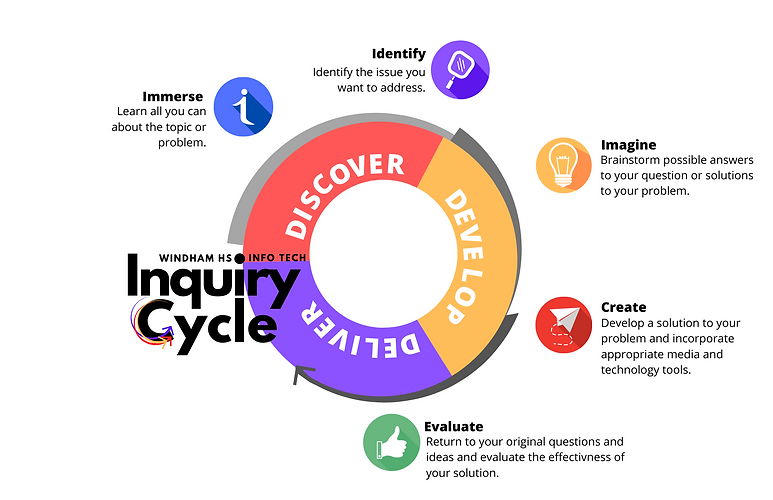WHS Inquiry Cycle.png