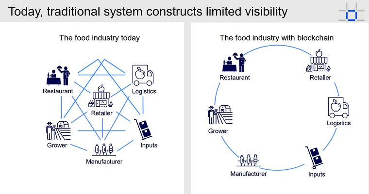 traditional system vs blockchain enabled system in food supply chain