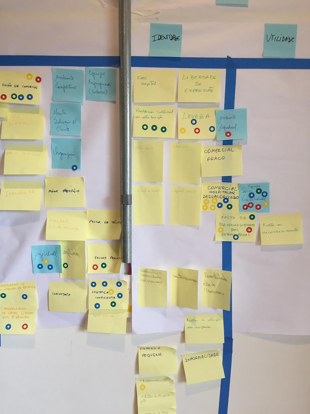 Etapa de empatia do design thinking no duit