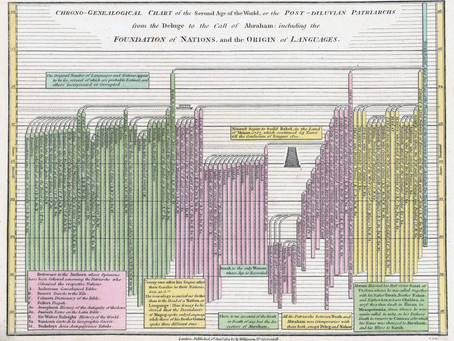 Data Visualization 1817
