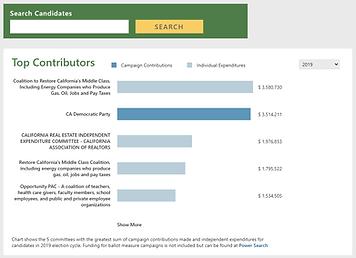 Screenshot of Campaign Finance Dashboard
