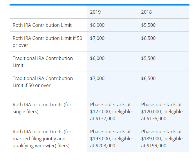 IRA and Roth IRA Contribution Limits