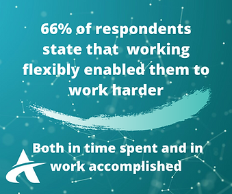 66% of respondents state that working fl
