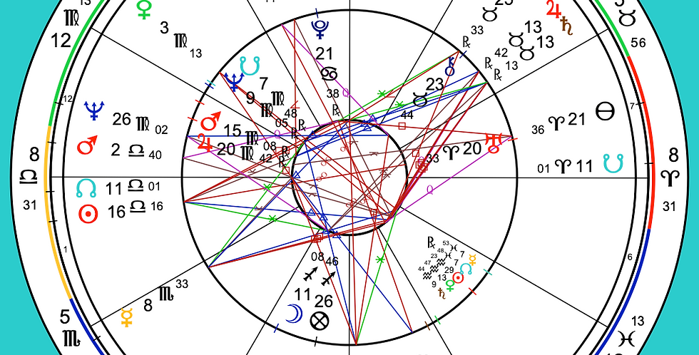 Compatibility / Synastry Report
