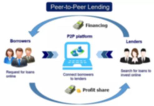 P2P lending.png