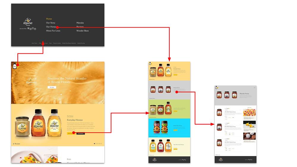 User flow 1: everyday honeys
