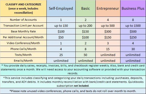 Classify & Categorize