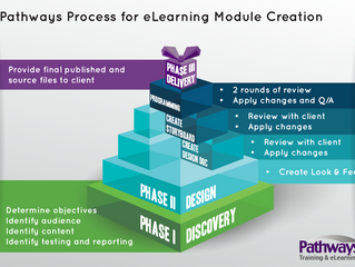 Our Process to create eLearning
