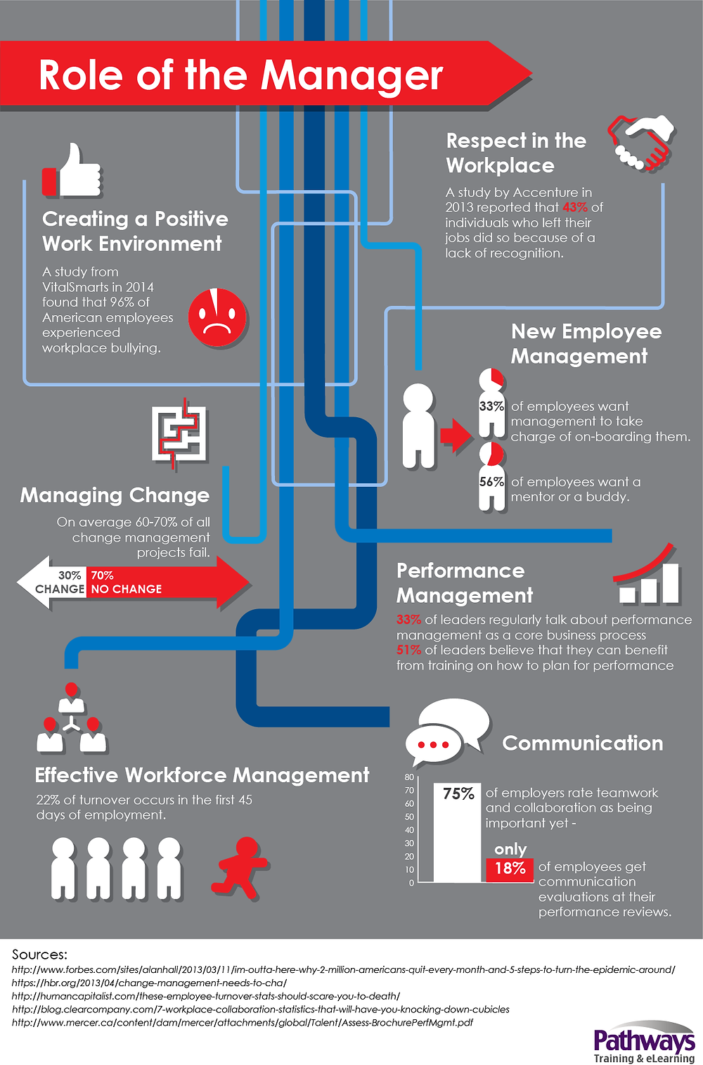 management infographic