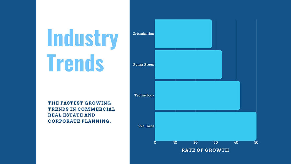 Leading Industry Trends for Commercial Real Estate