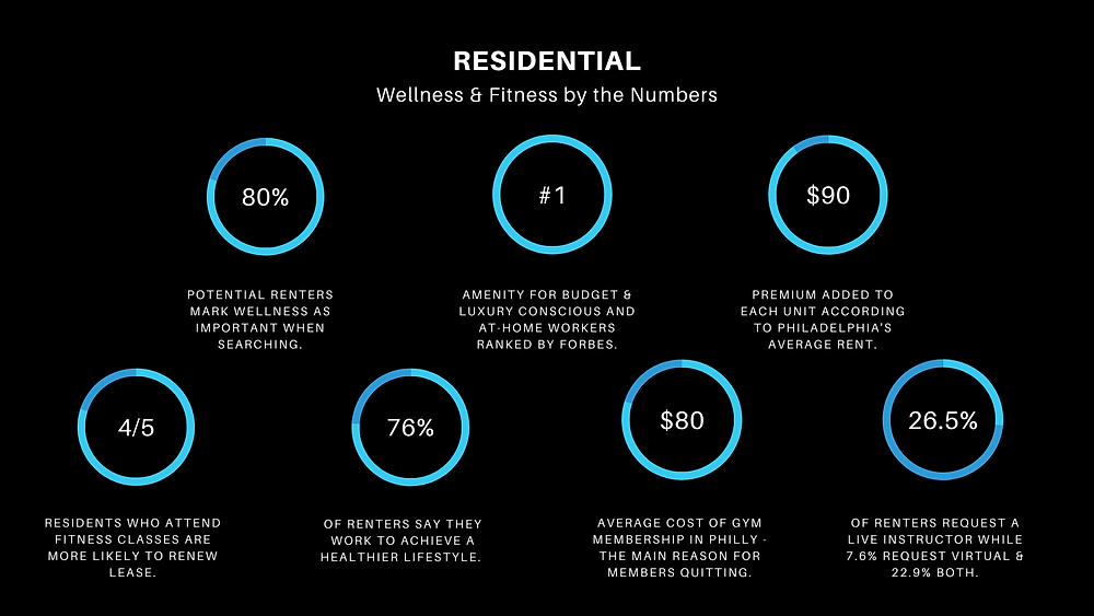 Data chart for residential corporate wellness and fitness programs