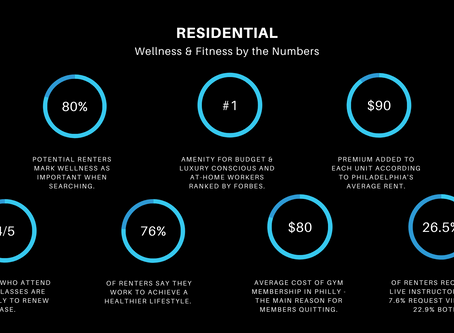 Residential Real Estate:  Fitness & Wellness Programs by the Numbers