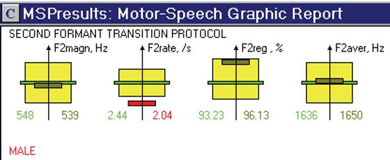 Multiple Speech Profile Ses ve Konusma B