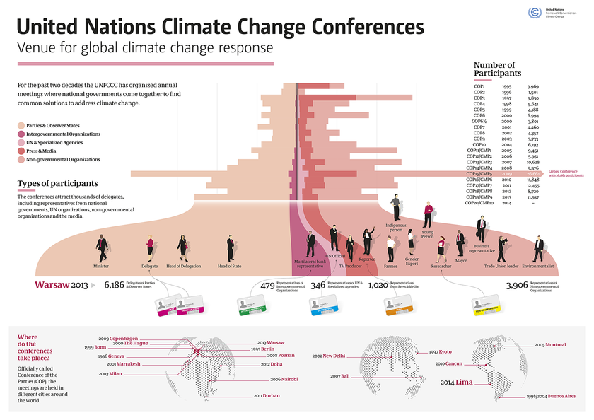 Climate Change: The Journey to Commitments
