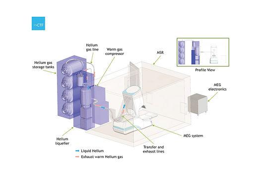 CTF Helium System.jpg