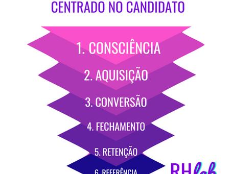Recrutamento é marketing: Saiba o que é o funil de recrutamento centrado no candidato