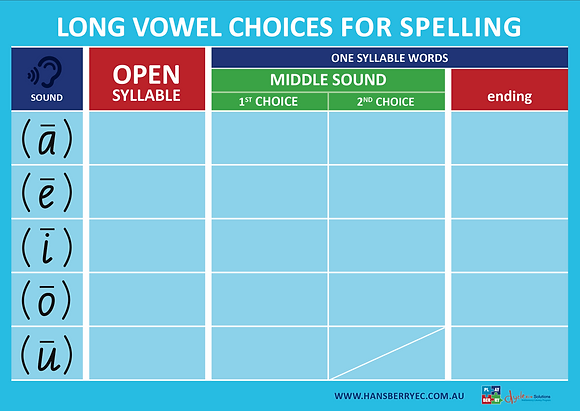 Double Sided Long Vowel Spellings Chart (FOR CLASSROOM or INTERVENTION USE)