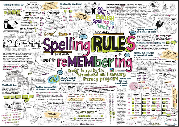 Spelling Rules Poster A0 (841mm X 1189mm)