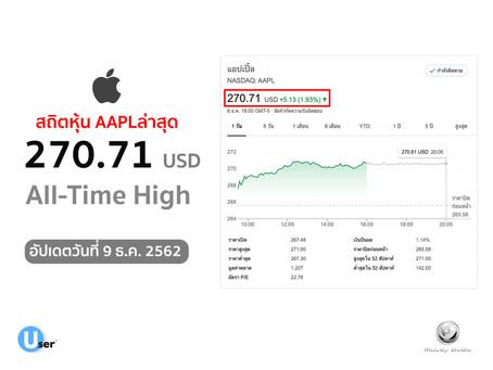 สถิติล่าสุด ราคาหุ้น Apple ทำสถิติสูงสุดใหม่ที่ 270.71 ดอลลาร์ต่อหุ้น