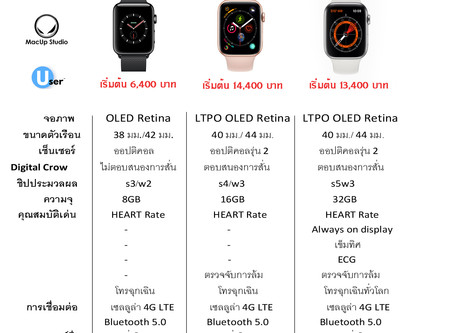 เปรียบเทียบสเปค Apple Watch Series 3, Apple Watch Series 4 และ Apple Watch Series 5