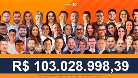 Mandatos do NOVO economizaram R$ 102 milhões em recursos públicos