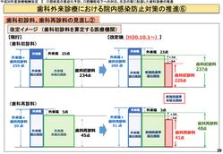 ★中医協H30年診療報酬改定 説明資料を公表