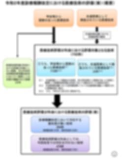 令和2年医療技術評価案 図.png
