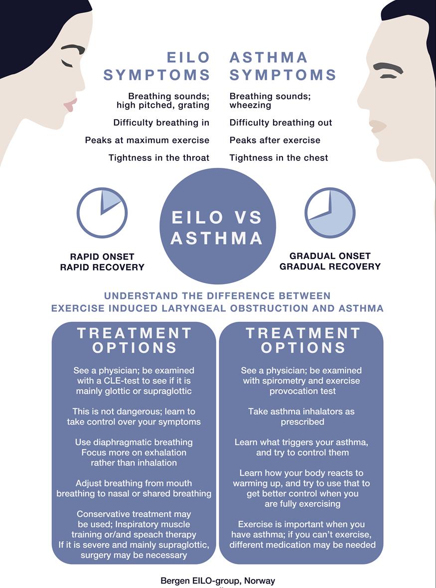 EILO versus Asthma