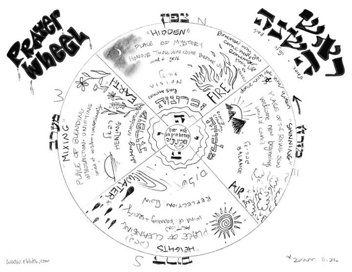 A lil Rosh Hashannah prayer wheel.jpg