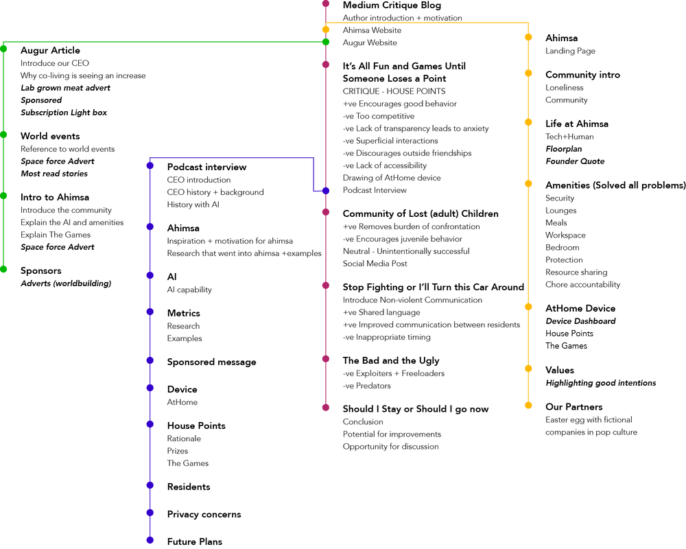 Narrative flow of all 4 artifacts.png