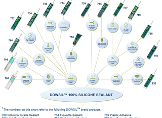 Choose the right sealant for your application with the DOWSIL sealant guide