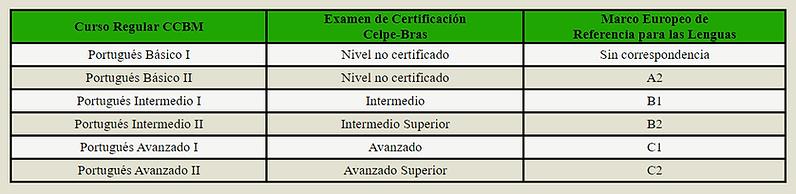 Equivalencia CELPE.png