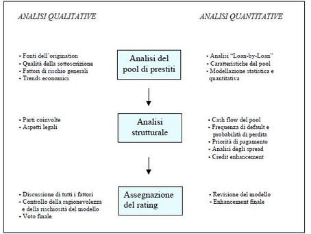 ASSEGNAZIONE DEL RATING NELLE OPERAZIONI DI CARTOLARIZZAZIONE : Analisi dei dati e loro modellazione