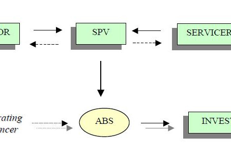 Structure of a Securitization transaction