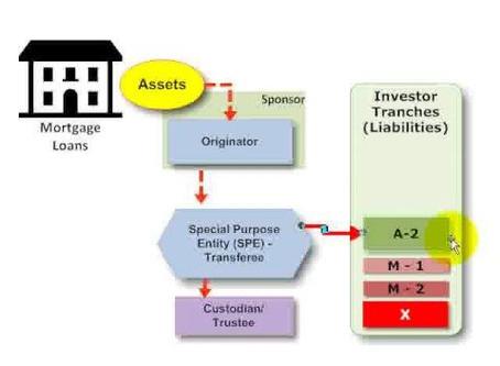 Principali vantaggi ottenibili attraverso la Cartolarizzazione