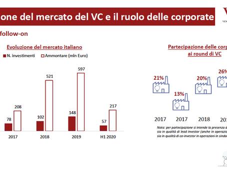 VENTURE CAPITAL ITALIA : calo del 30% con 57 operazioni pari a 217 milioni/€ nel I semestre 2020